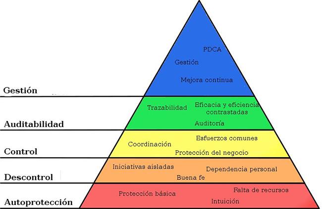 Pirámide de Maslow de la Seguridad