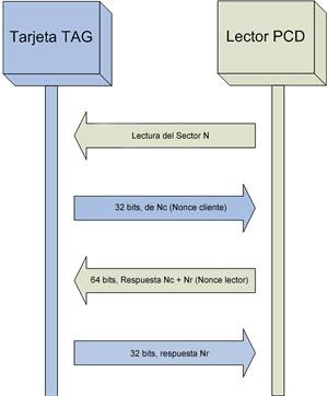 Hacking RFID, rompiendo la seguridad de Mifare (II