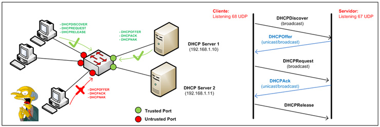 Defenses against DHCP attacks - Security Art Work