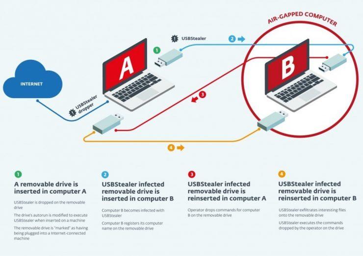 Fuente: http://www.welivesecurity.com/la-es/2014/11/11/grupo-espionaje-sednit-ataca-redes-aisladas/