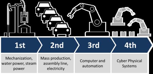 Figura 1: Anónimo, Esquema de las 4 revoluciones industriales y algunas de sus principales características