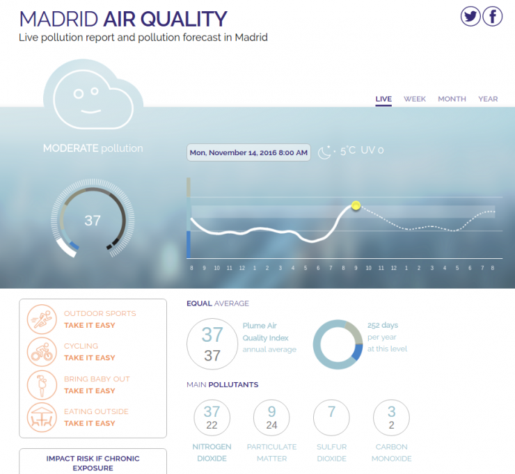 Madrid Air Quality