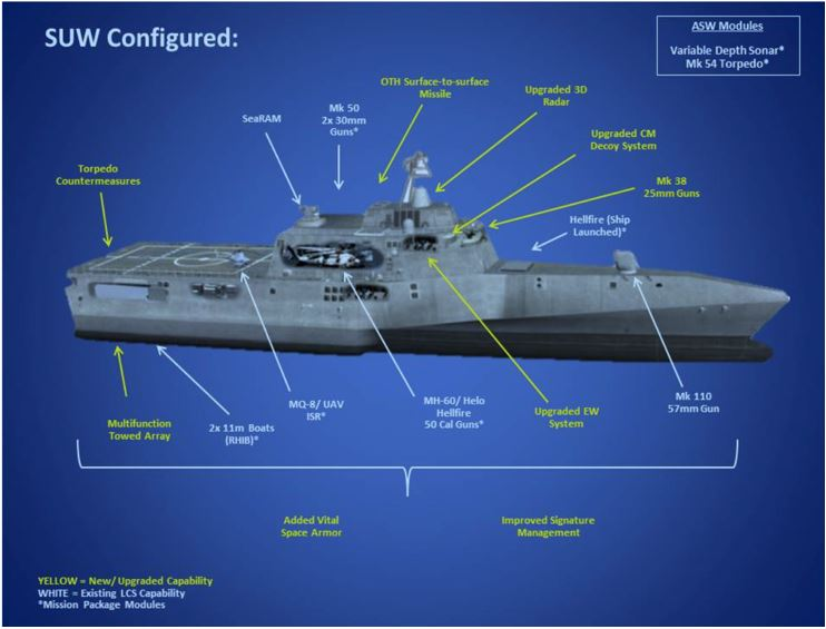 A modified Littoral Combat Ship design based on the Austal USA Independence-class. US Navy Image